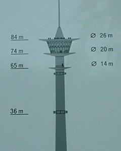 Alle Antennen sind in einer Höhe von ca. 88m